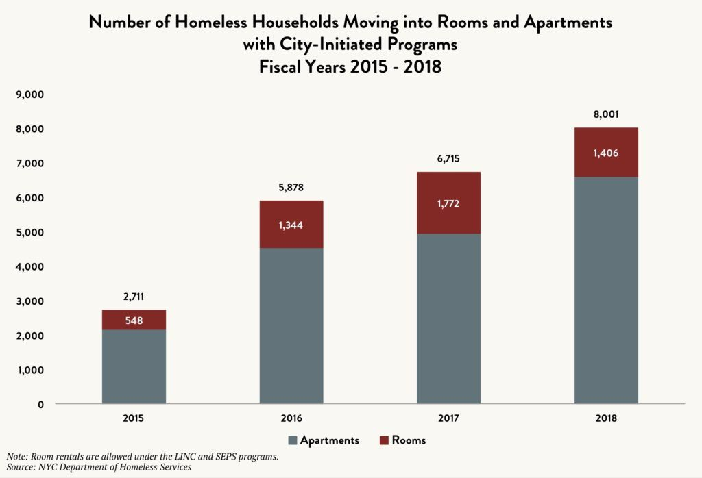 Stacked bar graph showing the number of homeless households moving into rooms and apartments with City-initiated programs between fiscal years 2015 and 2018.