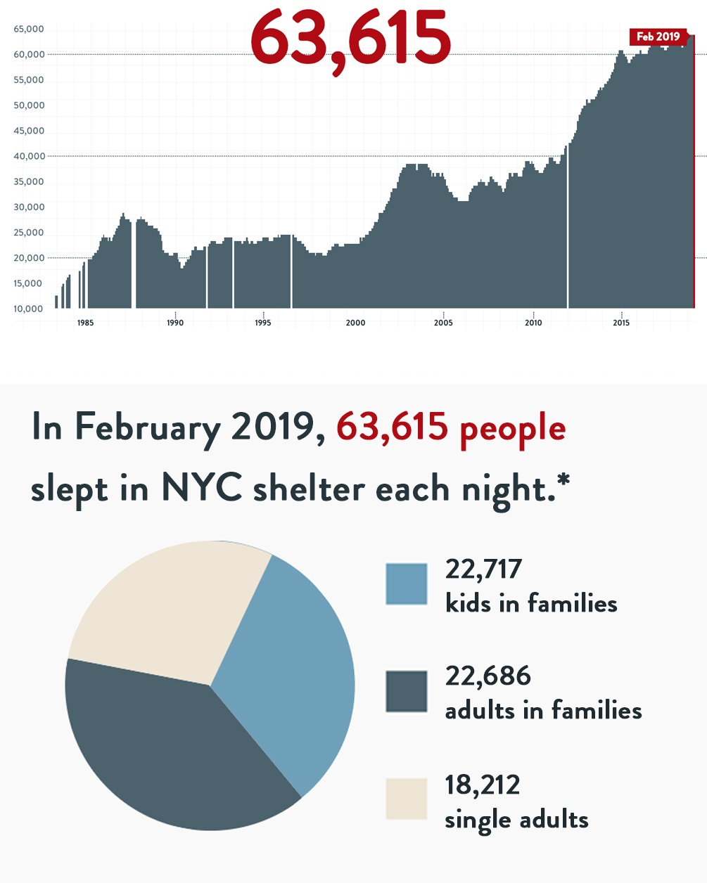 Number of Homeless People in NYC Shelters Each Night
