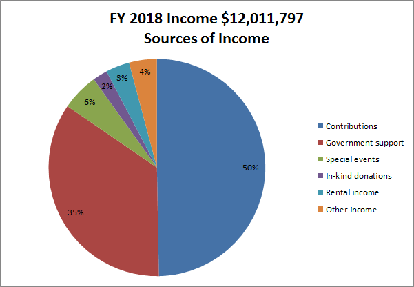 Pie Chart: Title: FY18 Income $12,011,797 Sources of Income; Data: 50% Contributions, 35% Government Support, 6% Special Events; 4% Other Income, 2% In-Kind Donations, 3% Rental Income