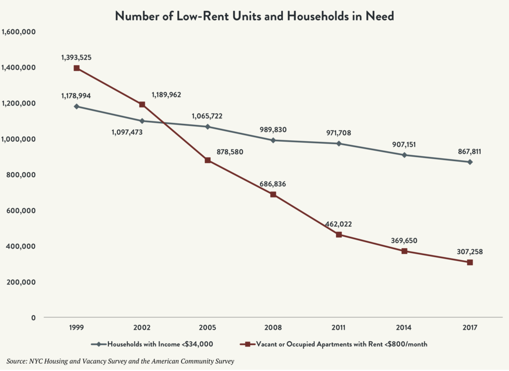 Chart showing the number of low-rent units and households in need between 1999 and 2017