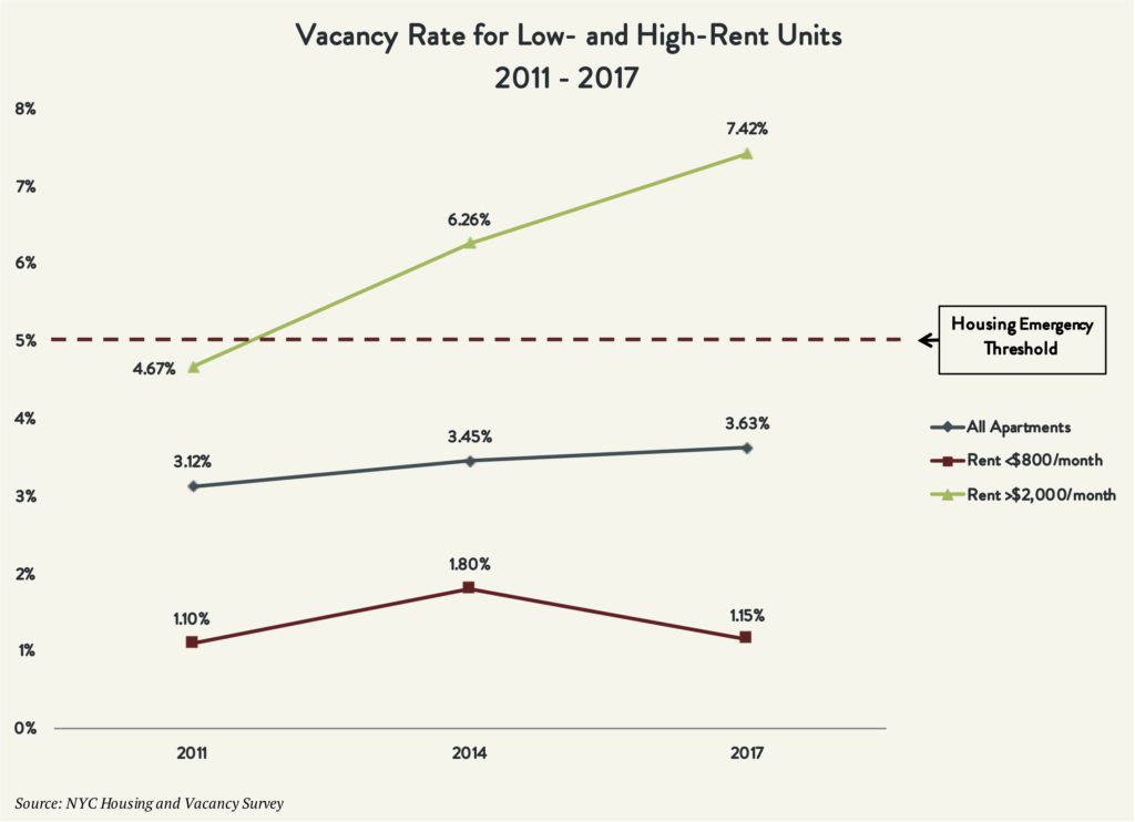 Chart showing the Vacancy Rate for Low- and High- Rent Units between 2011 and 2017