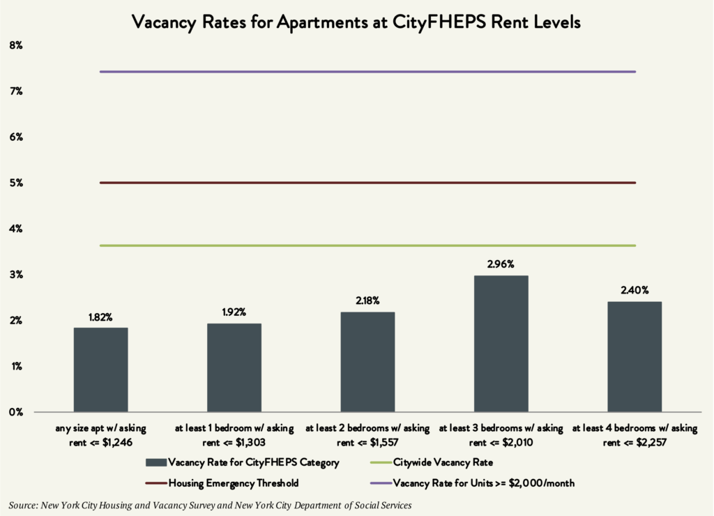 Chart showing the Vacancy Rates for Apartments at CityFHEPS RENT Levels