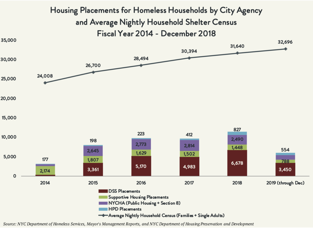 Chart displaying housing placements for homeless households by city agency and average nightly household shelter census between fiscal years 2014 and December of 2018