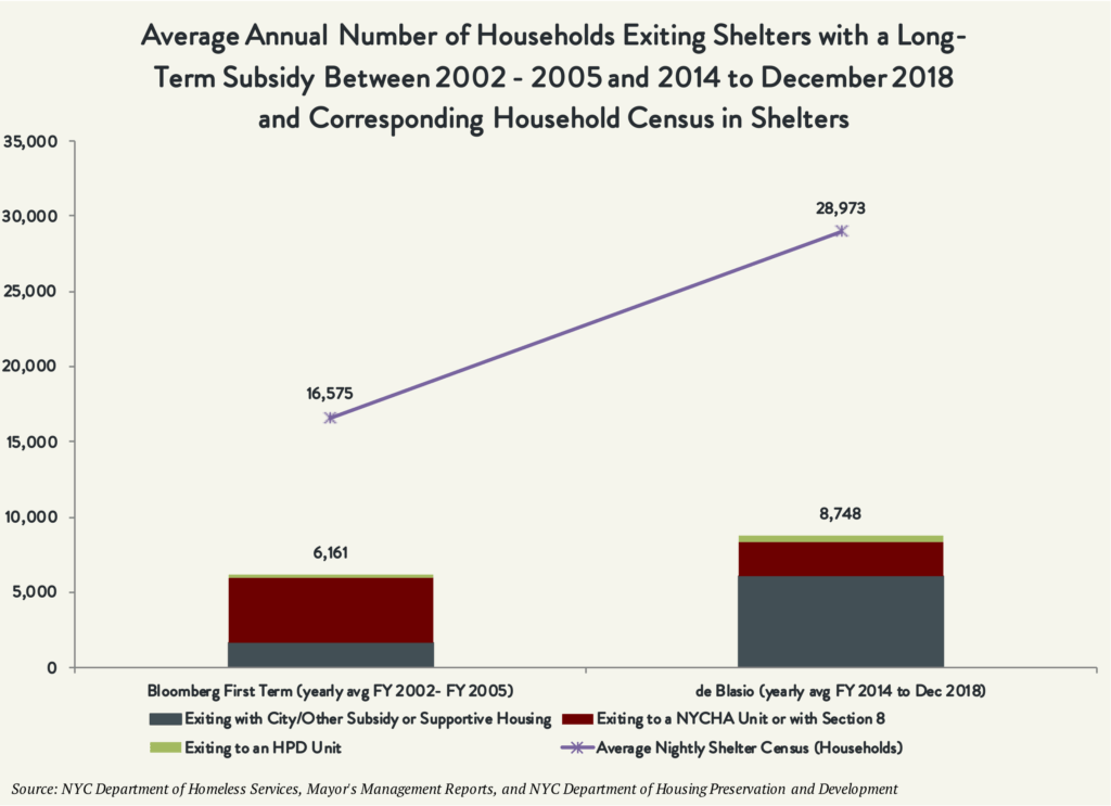 Chart showing the average annual number of households exiting shelters with a long-term subsidy between 2002-2005 to 2014- December 2018 and cooresponding household census in shelters