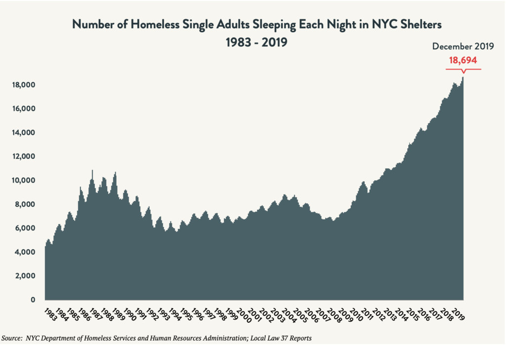 Area graph depicting the number of single adults sleeping in NYC shelters each night between 1983 and December 2019. Red arrow indicates 18,694 individuals sleeping in shelter in December 2019