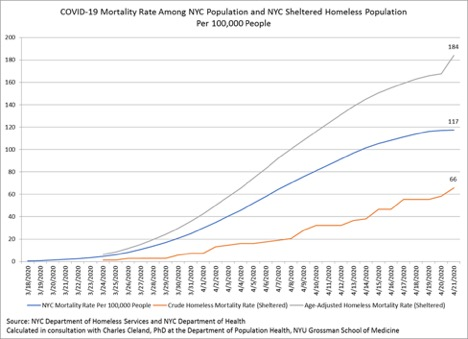 Line graph, title reading: COVID-19 Mortality Rate Among NYC Population and NYC Sheltered Population Per 100,000
