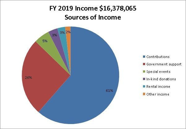 Text: FY 2019 Income $16,378,065 Sources of Income Contributions 61%, Government Support 26%, Special events 5%, In-kind donations 3%, Rental income 3%, other income 2% pie chart