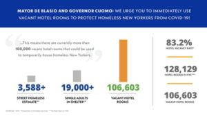 blue box with text: Mayor De Blasio and Governor Cuomo: We Urge You to Immediately Use Vacant Hotel Rooms to Protect Homeless New Yorkers from COVID-19! Over bar chart with the number of street homeless, single adults in shelter and vacant hotel rooms 83.2% hotel vacancy rate; 128,129 hotel rooms in NYC; 106,603 vacant hotel rooms