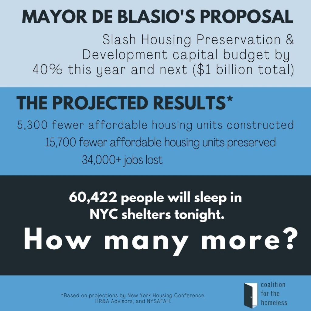 A graphic that reads: Mayor DeBlasio's Proposal: Slash Housing Preservation & Development Capital Budget by 40% this year and next; The Projected Results: 5,300 fewer affordable housing units constructed, 15,700 fewer affordable housing units preserved, 34,000+ jobs lost; 60,422 people will sleep in NYC shelters tonight. How many more?