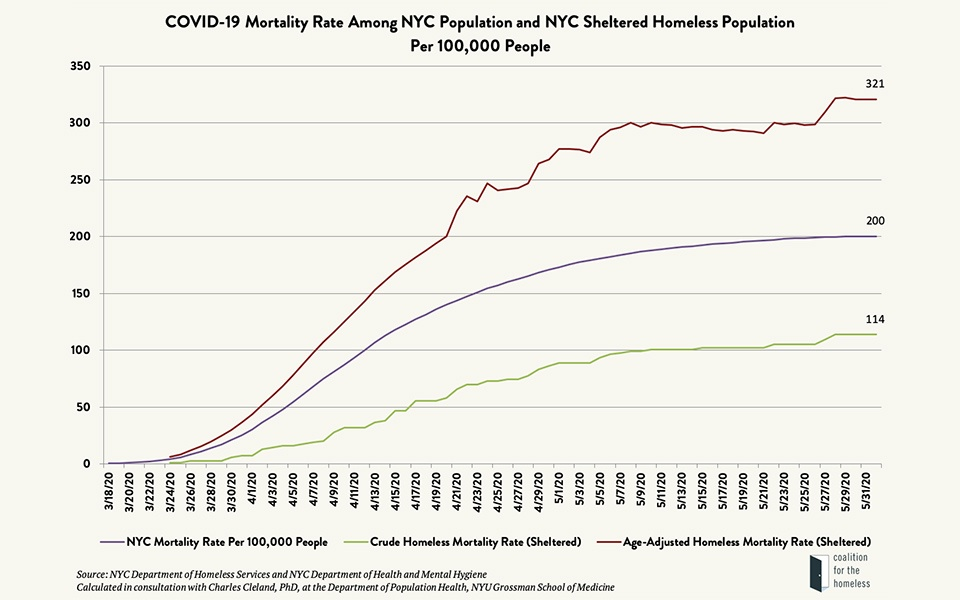 line graph entitled COVID-19 Mortality Rate Among NYC Population and NYC Sheltered Homeless Population Per 100,000 People
