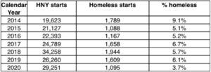 A chart showing the number of HNY starts compared to homeless starts and percentage of homeless for each calendar year. In 2014 the number of HNY starts were 19,263, the number of homeless starts were 1,789, and the percentage homeless was 9.1%. In 2015: 21,127; 1,086,5.1%; 2016: 22,393,1,167, 5.2%; 2017: 24,789, 1,658, 6.7%; 2018: 34,258; 1,944, 5.7%; 2019: 26,260; 1,609, 6.1%; 2020: 29,251, 1,095, 3.7%