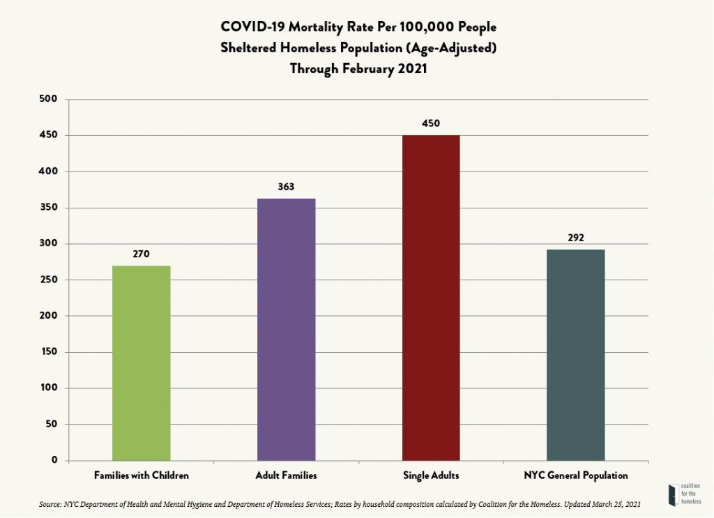 """Chart with tan background, black headline reads """"COVID-19 Mortality Rate Per 100,000 People Sheltered Homeless Population (Age-Adjusted) Through February 2021."""" A green bar on the left indicates Families with Children, and goes up to 270 on the y axis. A purple bar indicates Adult Families, and goes to 363. A red bar indicates Single Adults, 450, and a dark teal bar indicates the NYC General Population, 292. A souce note in italicized font at the bottom reads """"Source: NYC Department of Health and Mental Hygiene and Department of Homeless Services; Rates by household composition calculated by Coalition for the Homeless. Updated March 25,2021."""" The Coalition for the Homeless' logo is in the bottom right corner, featuring a dark blue door opening."""