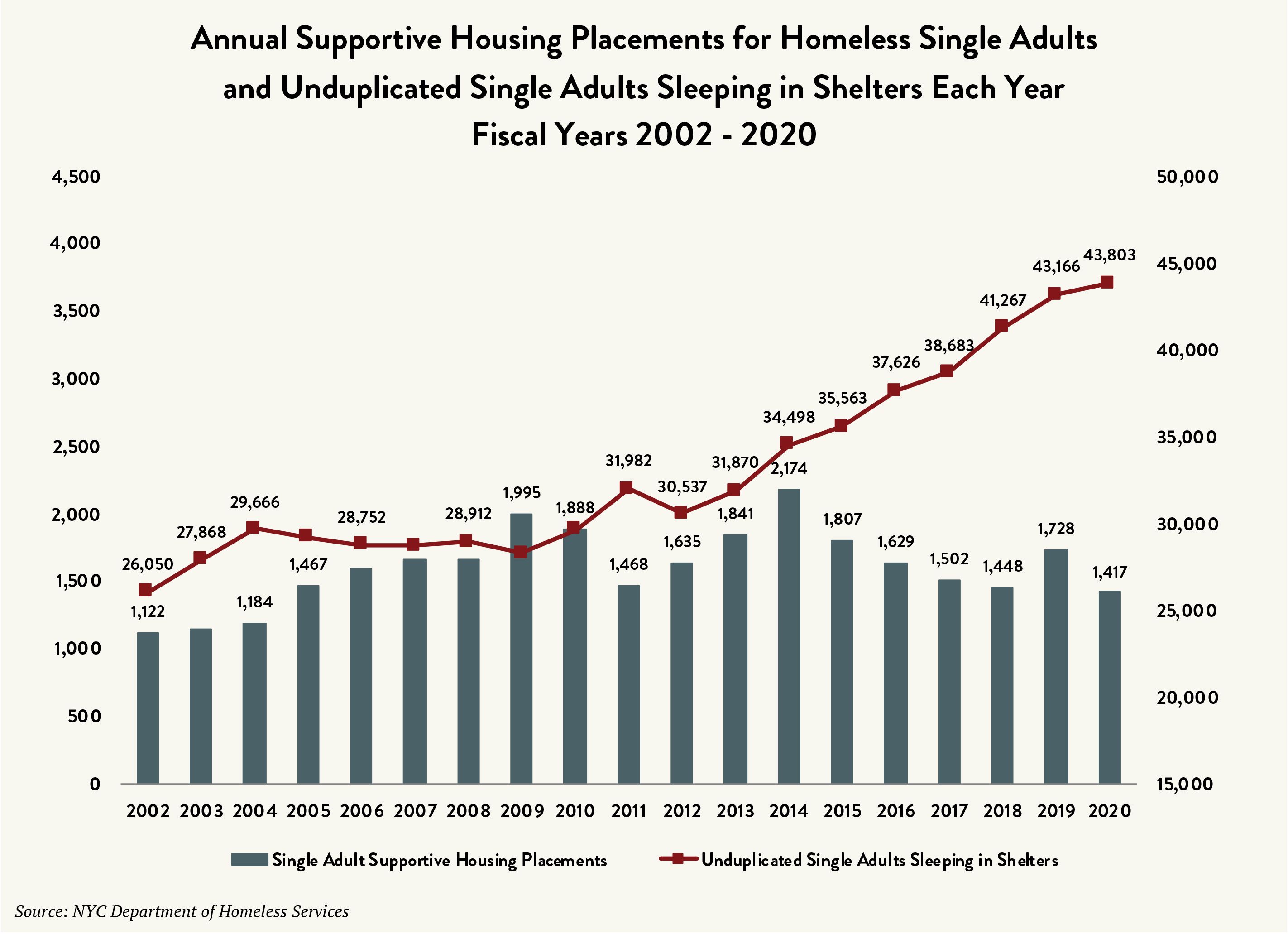 """A graph labeled """"Annual Supportive Housing Placements for Homeless Single Adults and Unduplicated Single Adults Sleeping in Shelters Each Year Fiscal Years 2002 - 2020."""" The vertical axes list numbers 0 to 4,500 in increments of 500 on the left, and numbers 15,000 to 50,000 in increments of 5,000 on the right. The horizontal axis lists the years 2002 through 2020. At each year is a gray bar that lists single adult supportive housing placements, with a value of 1,417 for the year 2020. A dark red line marks the unduplicated number of single adults sleeping in shelters, with a value of 43,803 for the year 2020."""