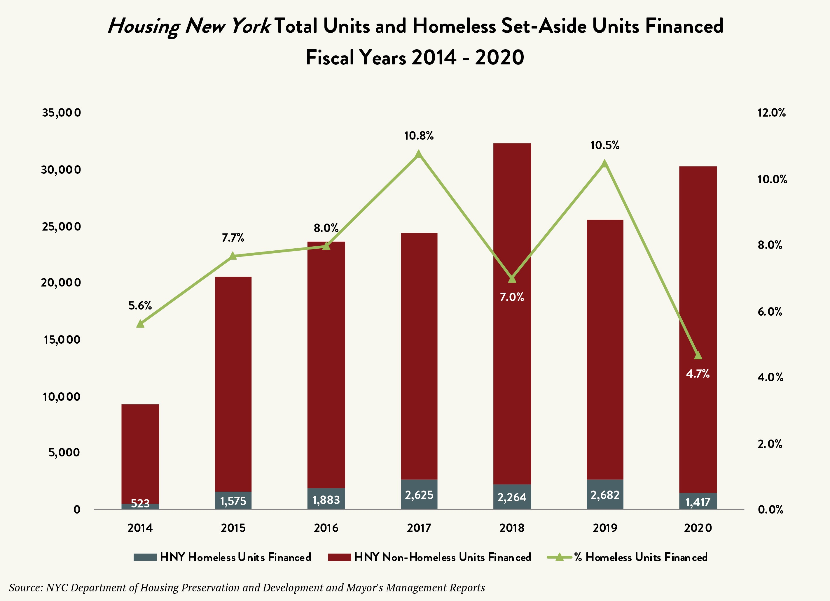 """A graph labeled """"Housing New York Total Units and Homeless Set-Aside Units Financed Fiscal Years 2014 – 2020."""" The vertical axes list numbers 0 to 35,000 in increments of 5,000 on the left, and percentages from 0% to 12% in increments of 2 on the right. The horizontal axis lists the years 2014 through 2020. At each year are bars in two sections: A gray section shows the number of Housing New York homeless units financed, with a value of 1,417 for the year 2020, and a dark red section shows the number of Housing New York non-homeless units financed. A green line marks the percent of homeless units financed at each year, with a value of 4.7% for 2020."""