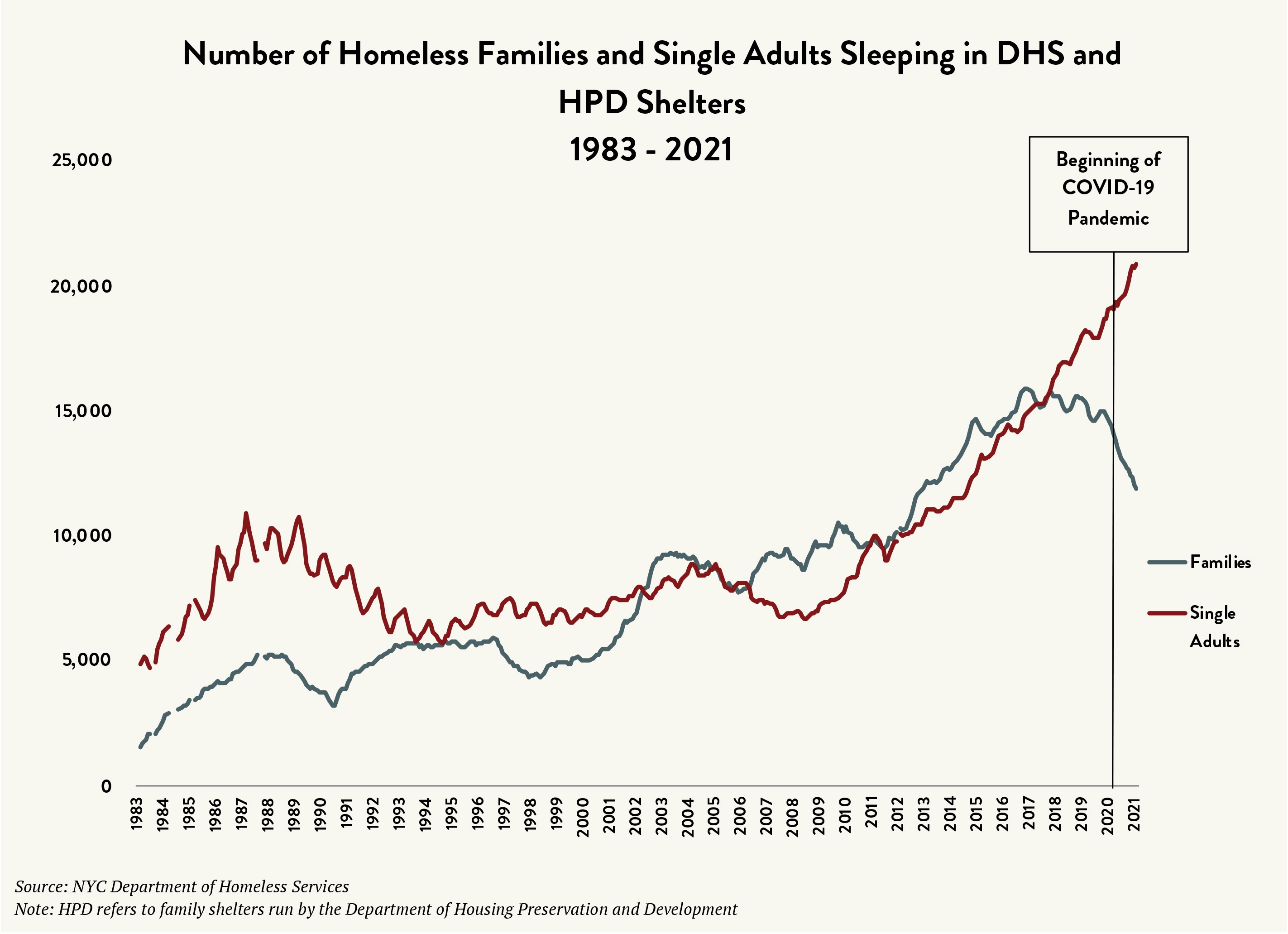 """A graph labeled """"Number of Homeless Families and Single Adults Sleeping in DHS and HPD Shelters 1983-2021."""" The vertical axis lists numbers 0 to 25,000 in increments of 5,000. The horizontal axis lists the years 1983 through 2021 with a marker at 2020 labeled """"Beginning of COVID-19 Pandemic."""" Two lines run horizontally with multiple peaks and troughs: A red line shows the number of single adults rising in recent years, and a gray line shows the number of families falling in recent years."""